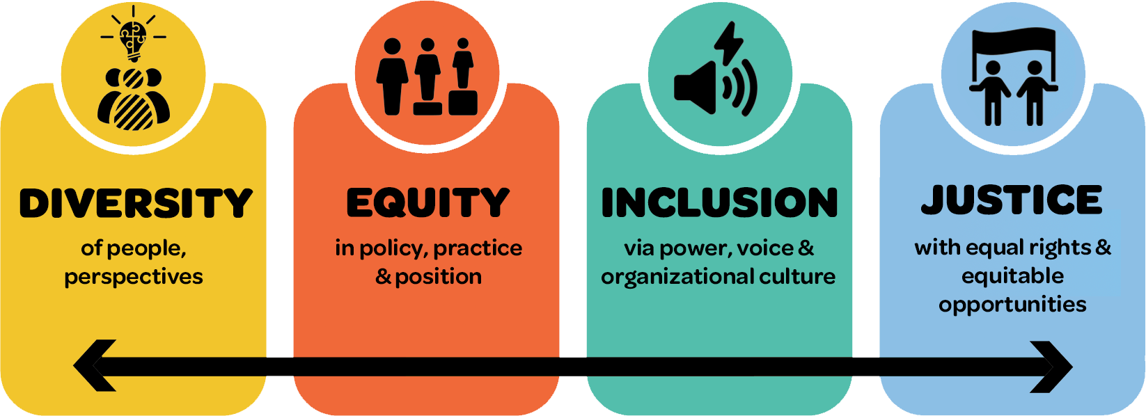 Diversity, Equity, Inclusion & Justice graphic
